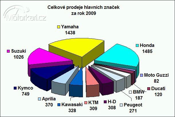 Statistiky registrací motocyklù v roce 2009