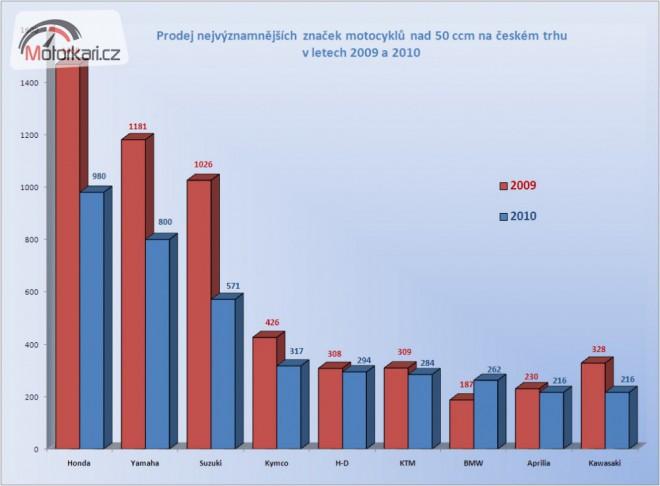 Prodejní statistiky motocyklù - trvalý pokles