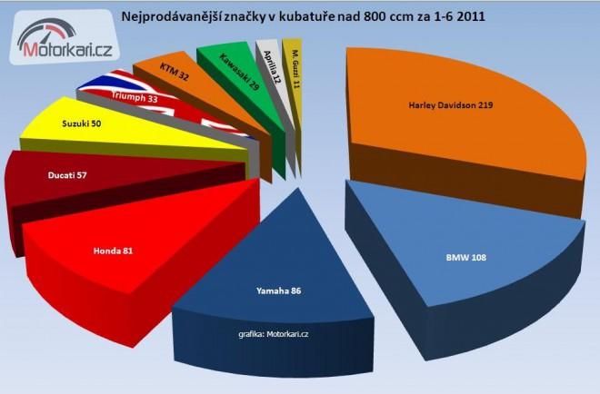 Statistiky prodeje motocyklù za první pololetí