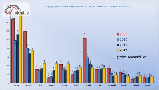 Motorkový trh 2012: opìt mírný pokles